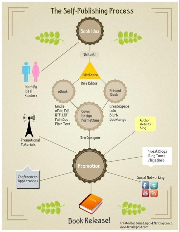 self publish book process